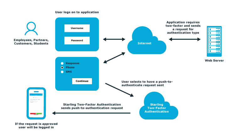 Starling Two Factor Authentication  Cloud Based 2fa