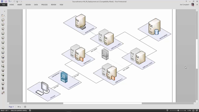 Architecture walkthrough in Cloud Access Manager
