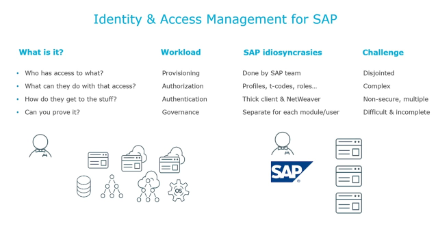 Identity and Access Management for SAP