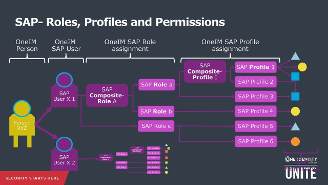 Identity Manager + SAP: SAP authorization model – basics for GRC