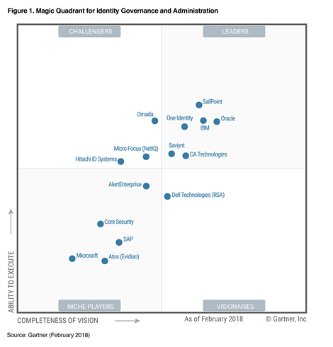 Gartner has named One Identity a Leader in its February 2018 MQ for Identity Governance and Administration