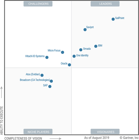 Magic Quadrant for Identity Governance and Administration Source: Gartner (September 2019)